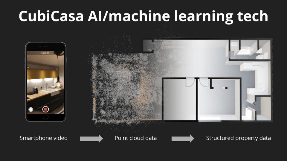 CubiCasa AI machine learning floor plan